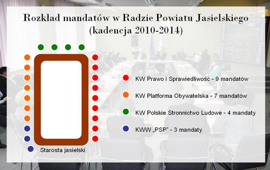 Wizualizacja terazJaslo.pl / Damian Palar